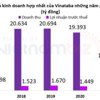 Vinataba thu về hơn 55 tỷ đồng mỗi ngày từ bán thuốc lá